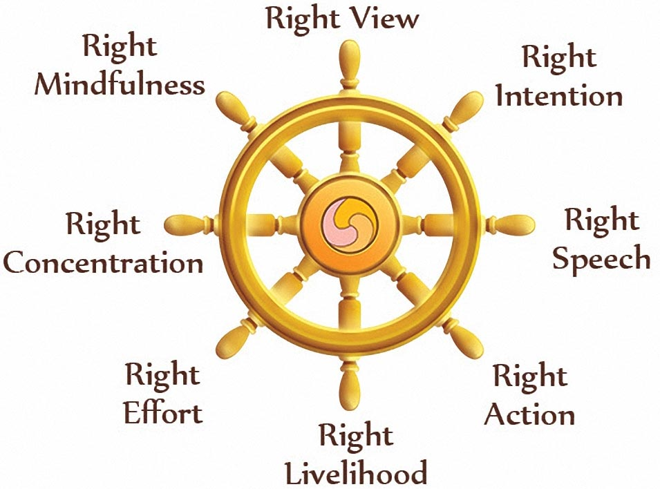 Eightfold Noble or Righteous Path